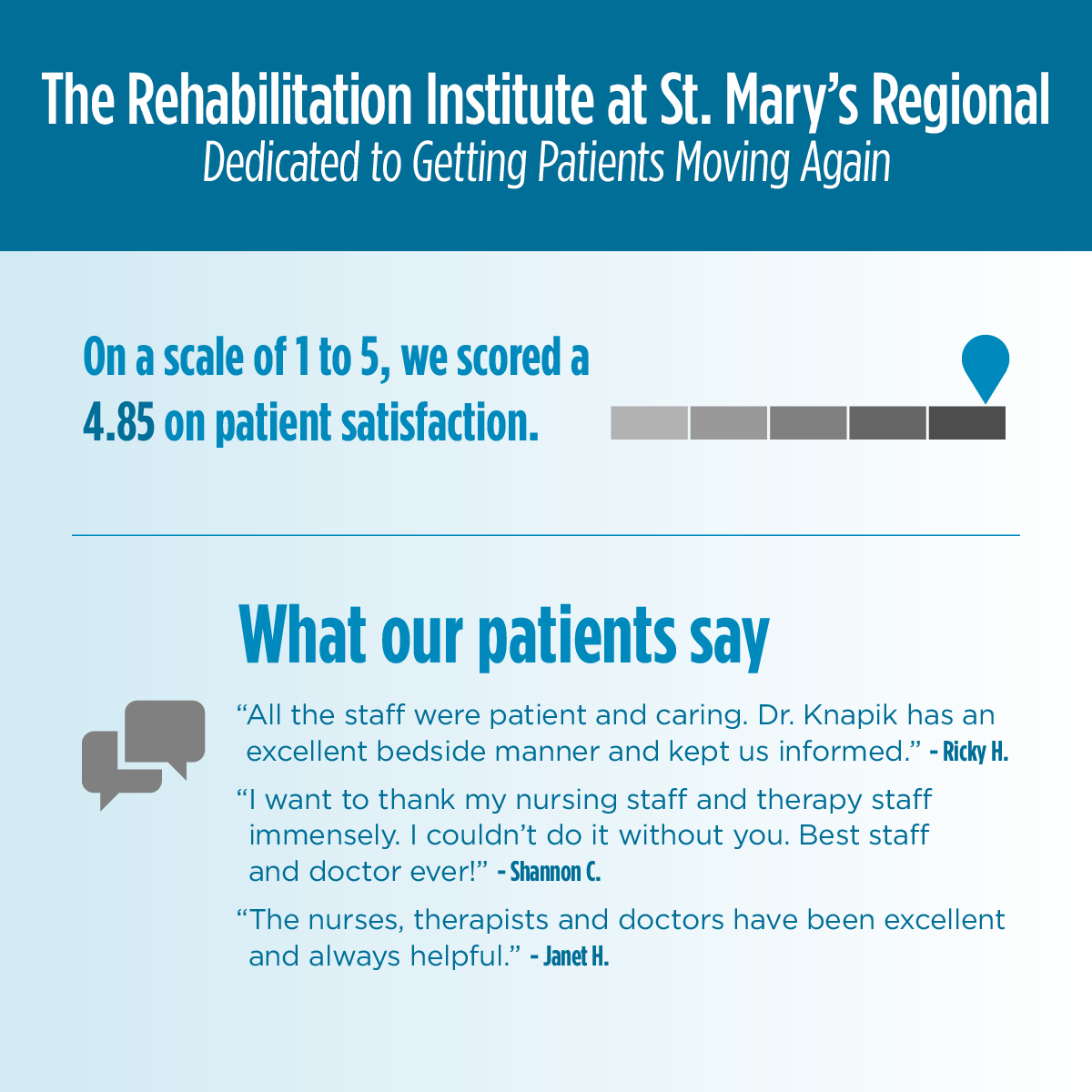 On a scale of one to five, the Rehabilitation Institute at St. Mary's Regional scored 4.85 on patient satisfaction. Here is what a few of our patients have said about our services: All the staff were patient and caring. Dr. Knapik has an excellent bedside manner and kept us informed. I want to thank my nursing staff and therapy staff immensely. I couldn't do it without you. Best staff and doctor ever. The nurses, therapists and doctors have been excellent and always helpful.