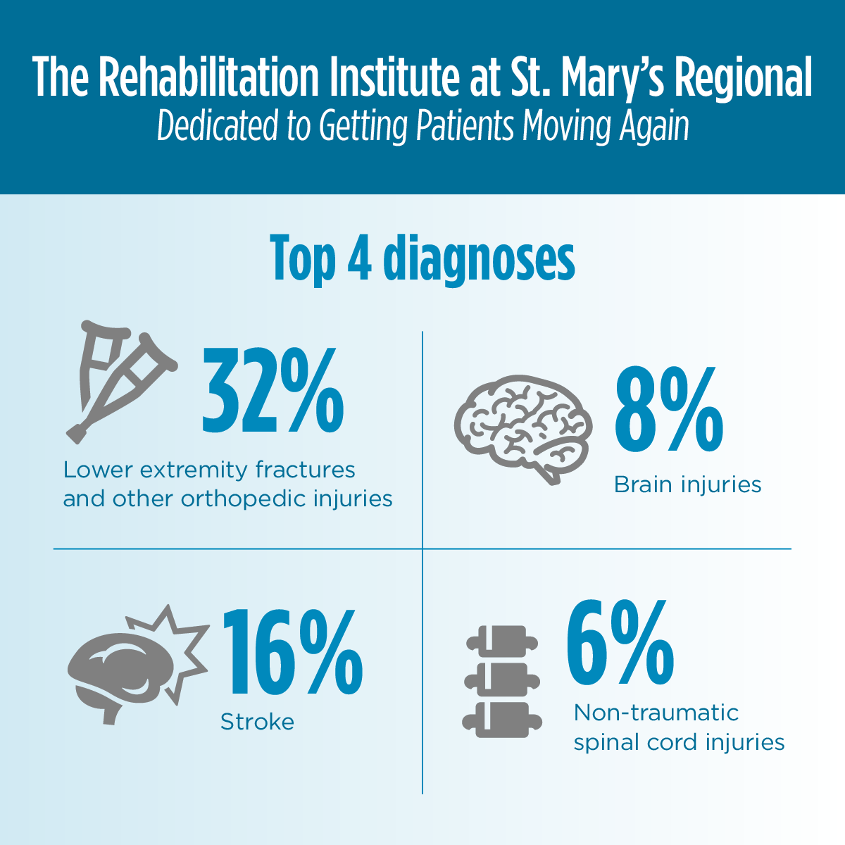 The top four diagnoses of patients seen at the Rehabilitation Institute at St. Mary's Regional are: 32 percent lower extremity fractures and other orthopedic injuries. 16 percent stroke. 8 percent brain injuries. 6 percent non-traumatic spinal cord injuries.